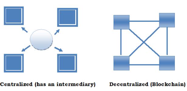 Blockchain Img 2